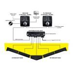Zipwake Sistemi di Controllo e Regolazione Assetto imbarcazione